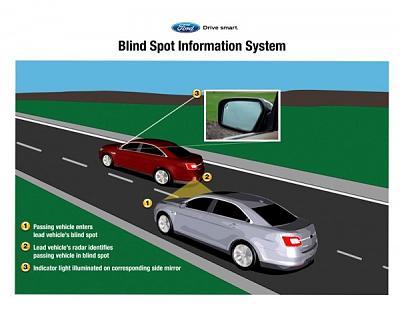 Нажмите на изображение для увеличения.  Название:Blind-Spot-Information-System-Medium-600x464.jpg Просмотров:407 Размер:50.1 Кб ID:12195