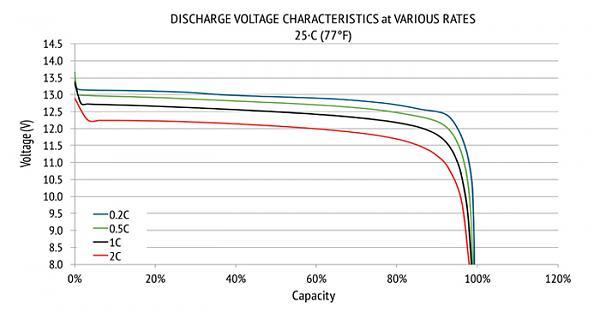 Нажмите на изображение для увеличения.  Название:Lithium-12V-Discharge-Rates.jpg Просмотров:37 Размер:80.7 Кб ID:35292